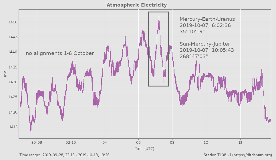 atmospheric electricity peaks with planetary alignments convergence 7 October 2019