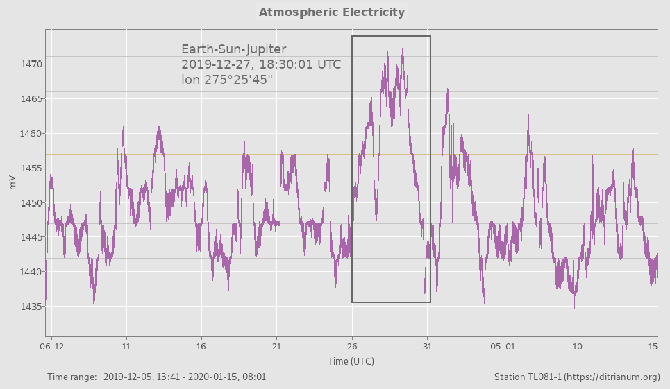 highest atmospheric electricity levels with Earth-Sun-Jupiter alignment 27 December 2019