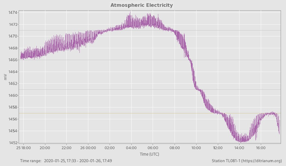 atmospheric electricity 5 and 4 millivolt steps